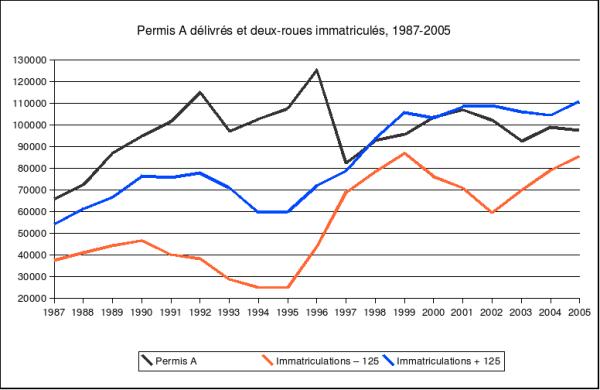 permis A delivres, immatriculations de MTL et de MTT entre 1987 et 2005